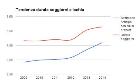 graficoTendenzaPrenotazioni2009-2014_1